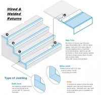Single/Double/uPVC Mitred and Welded Returns